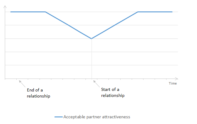 Graph 1, described in text below