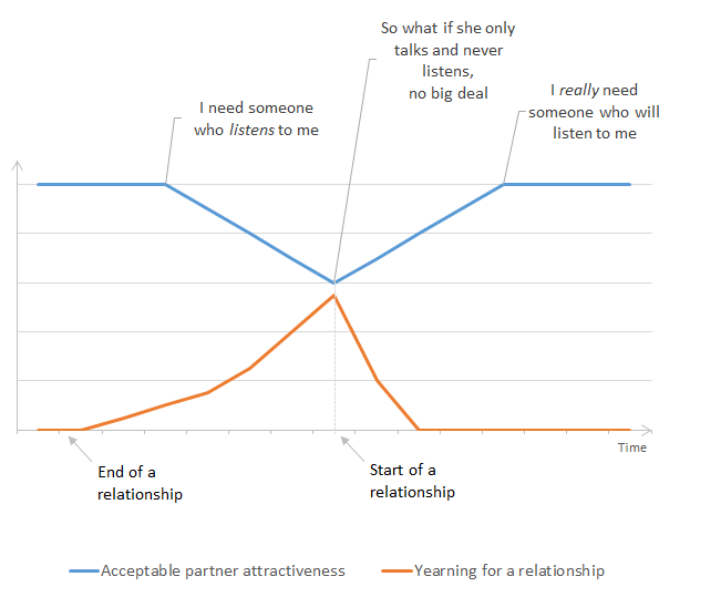 Graph 3, progression of acceptable partner attractiveness criteria for high (just after relationship) to low (just before starting a relationship) to high again