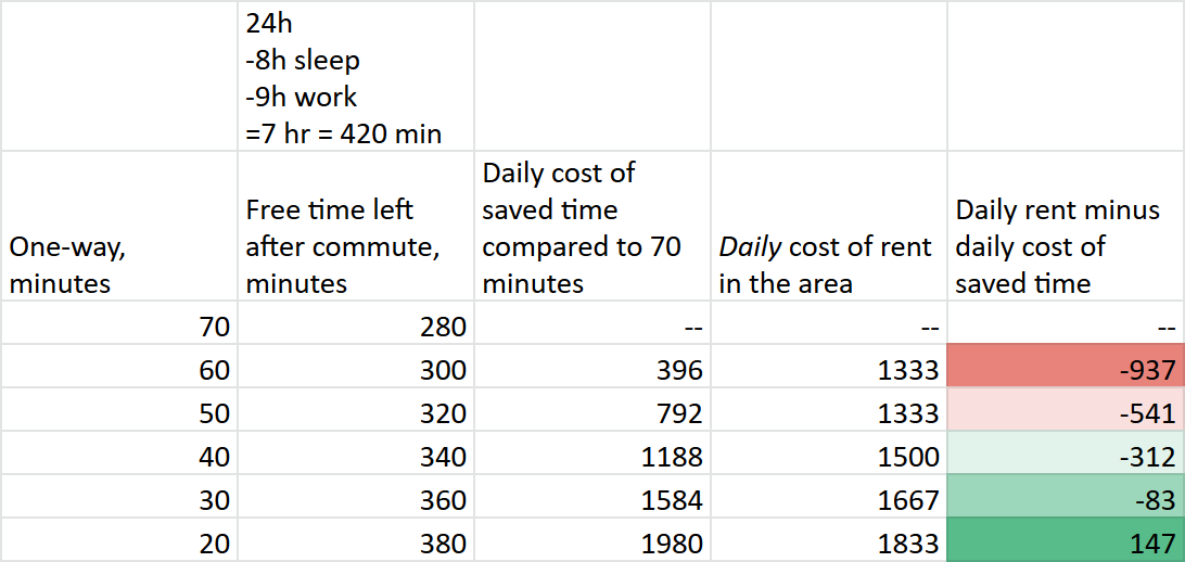The table which shows said calculations. Daily cost of saved free time minus cost of rent in the area of 20 minutes commute is positive