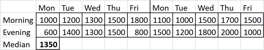 The table with varying answers for each morning and evening of 10 weekdays, with median calculated as 1350 rub.